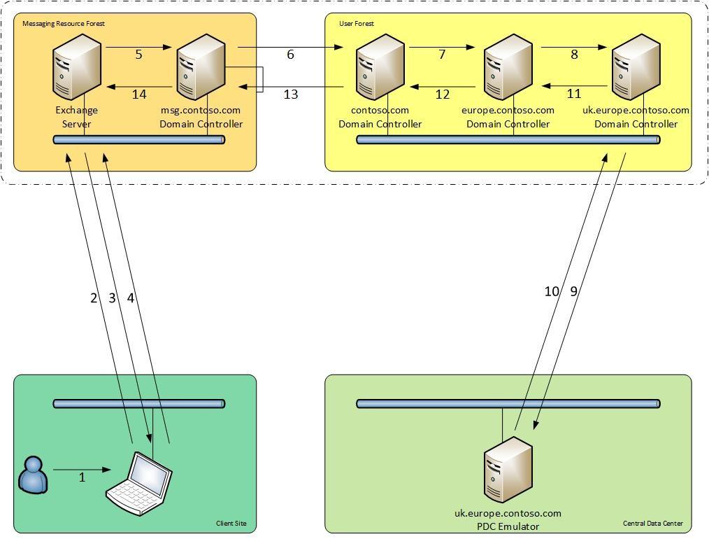Active Directory Authentication - Part 1 - Nero Blanco End
