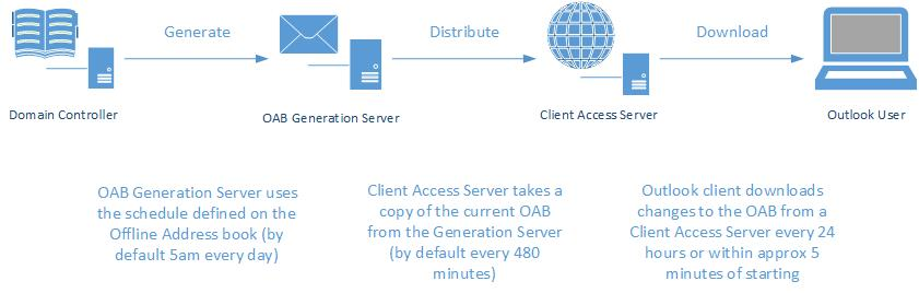Offline Address Book