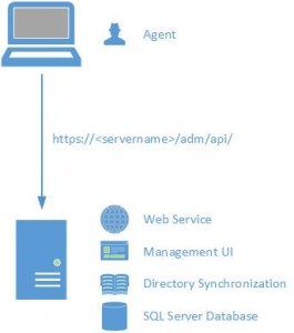 SMART AD Migrator Single Server