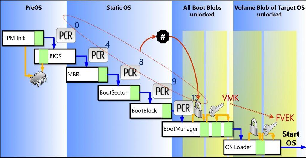 BitLocker Boot Process