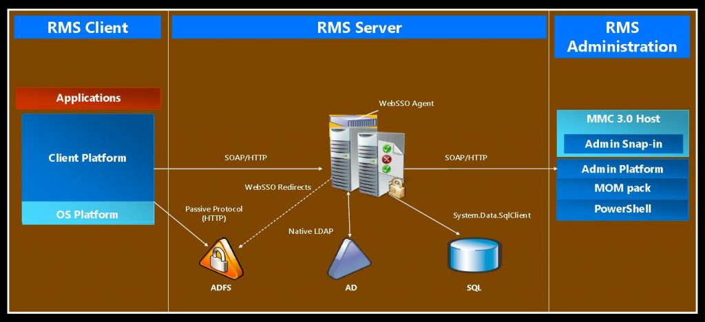 AD RMS Overview View