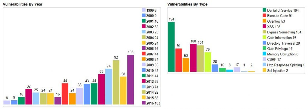 Apache Vulnerabilities Summary
