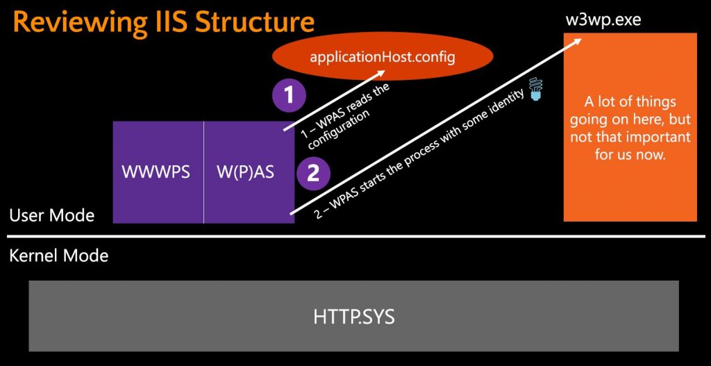 IIS Structure