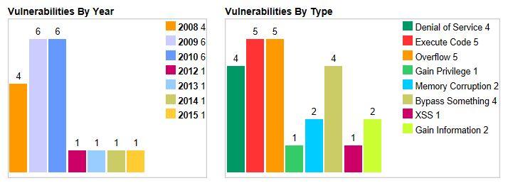 IIS Vulnerabilities Summary