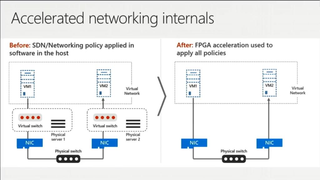 FPGA Networking