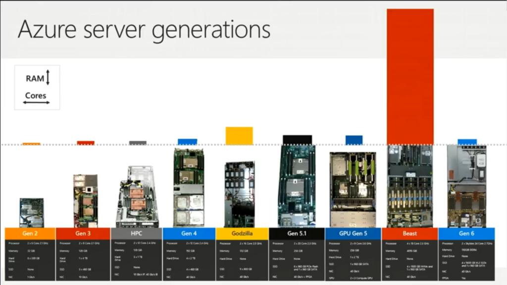 Azure Server Generations
