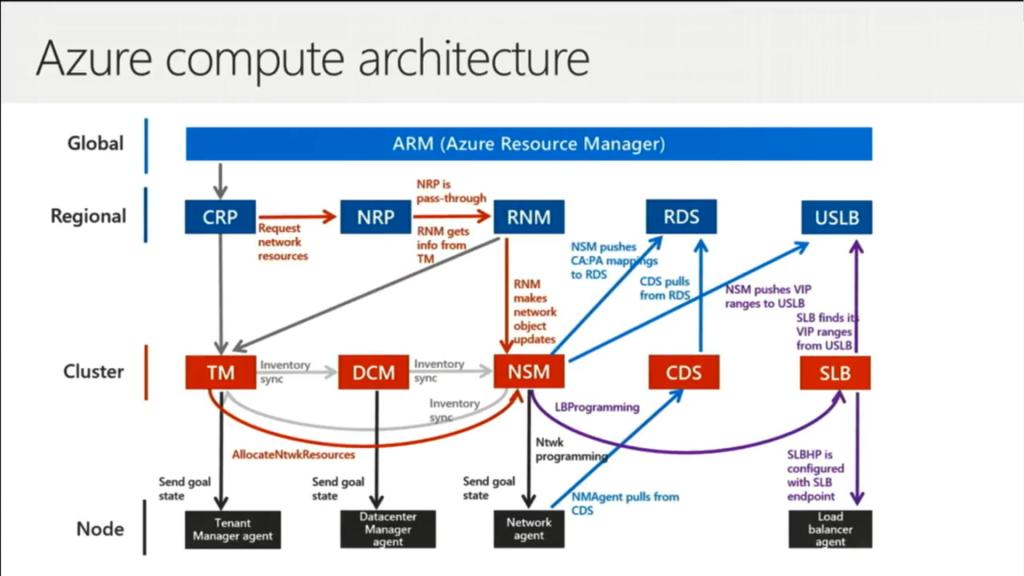 Compute Resource Provider