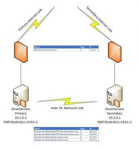 DirectAccess Architecture